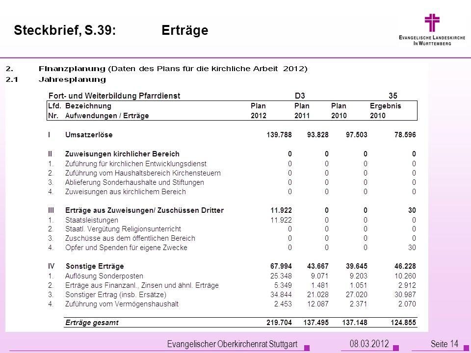 Steckbrief, S.39: Erträge Evangelischer Oberkirchenrat Stuttgart