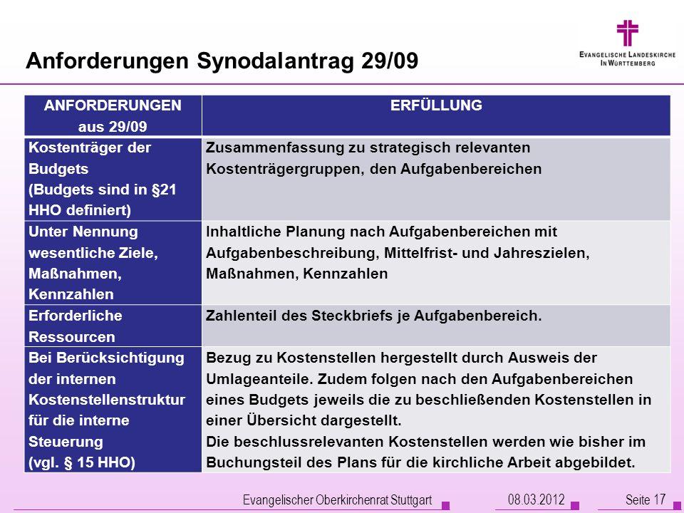 Anforderungen Synodalantrag 29/09