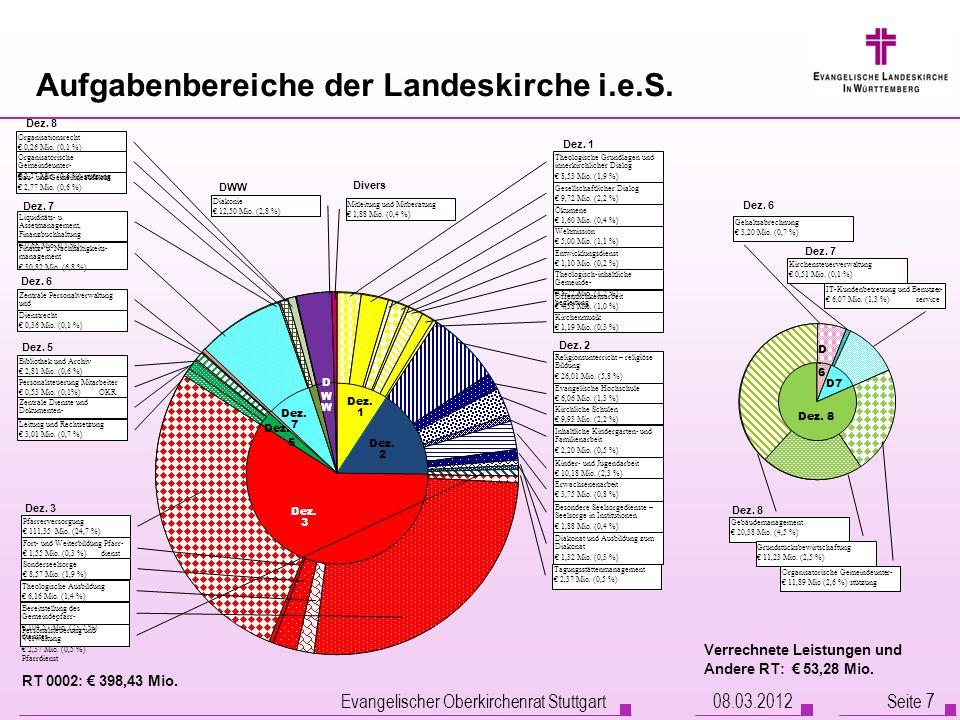 Aufgabenbereiche der Landeskirche i.e.S.