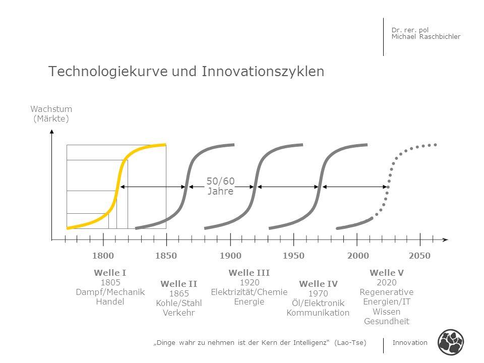 Technologiekurve und Innovationszyklen