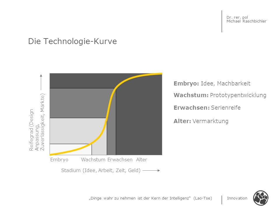 Die Technologie-Kurve