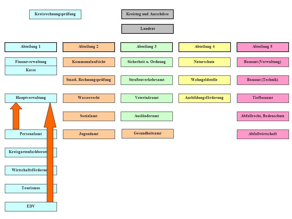 Kreisrechnungsprüfung Kreistag und Ausschüsse