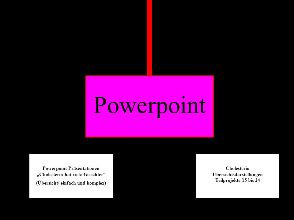 """Powerpoint Powerpoint-Präsentationen """"Cholesterin hat viele Gesichter"""
