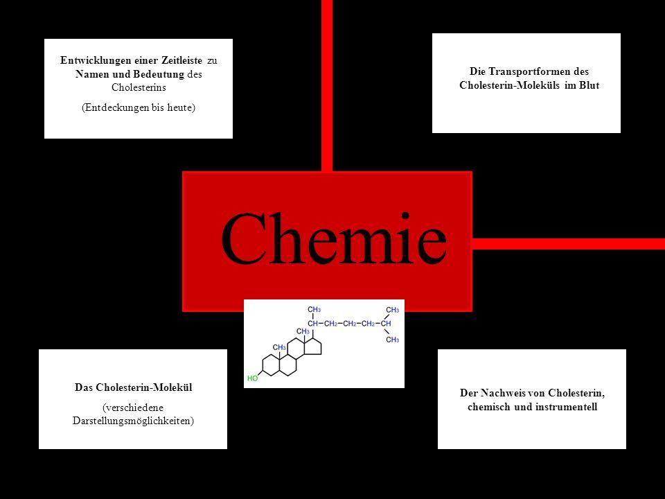 Entwicklungen einer Zeitleiste zu Namen und Bedeutung des Cholesterins