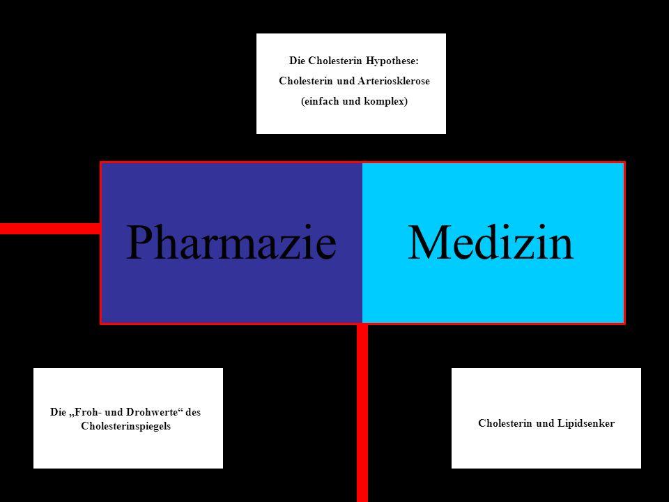Pharmazie Medizin Die Cholesterin Hypothese: