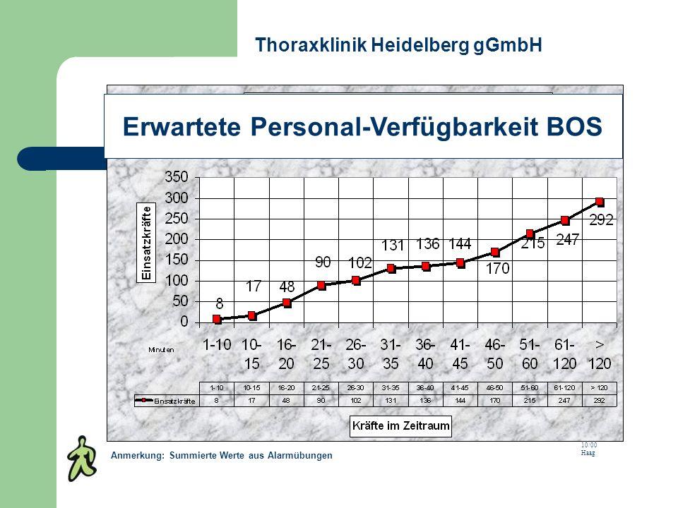Thoraxklinik Heidelberg gGmbH Erwartete Personal-Verfügbarkeit BOS