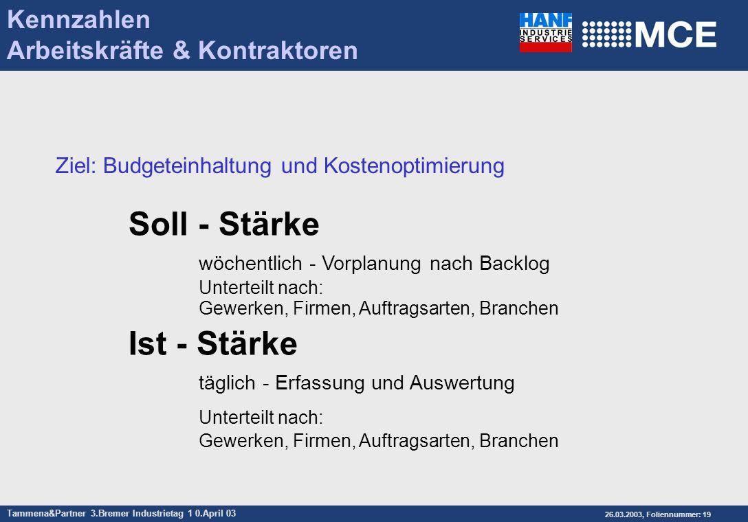 Kennzahlen Arbeitskräfte & Kontraktoren. Ziel: Budgeteinhaltung und Kostenoptimierung.