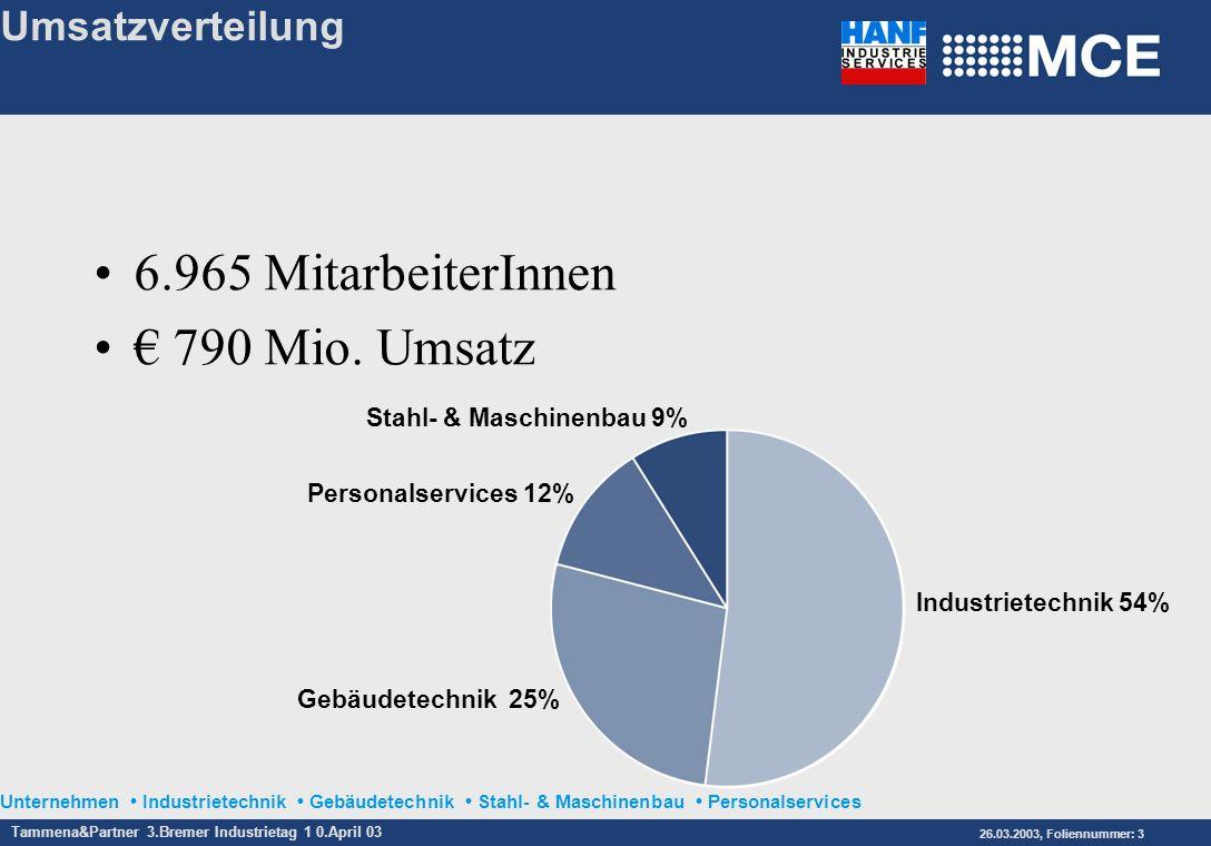 6.965 MitarbeiterInnen € 790 Mio. Umsatz Umsatzverteilung