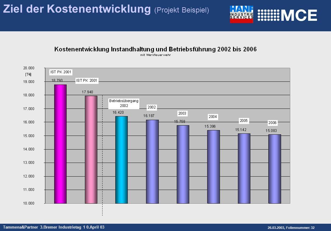 Ziel der Kostenentwicklung (Projekt Beispiel)