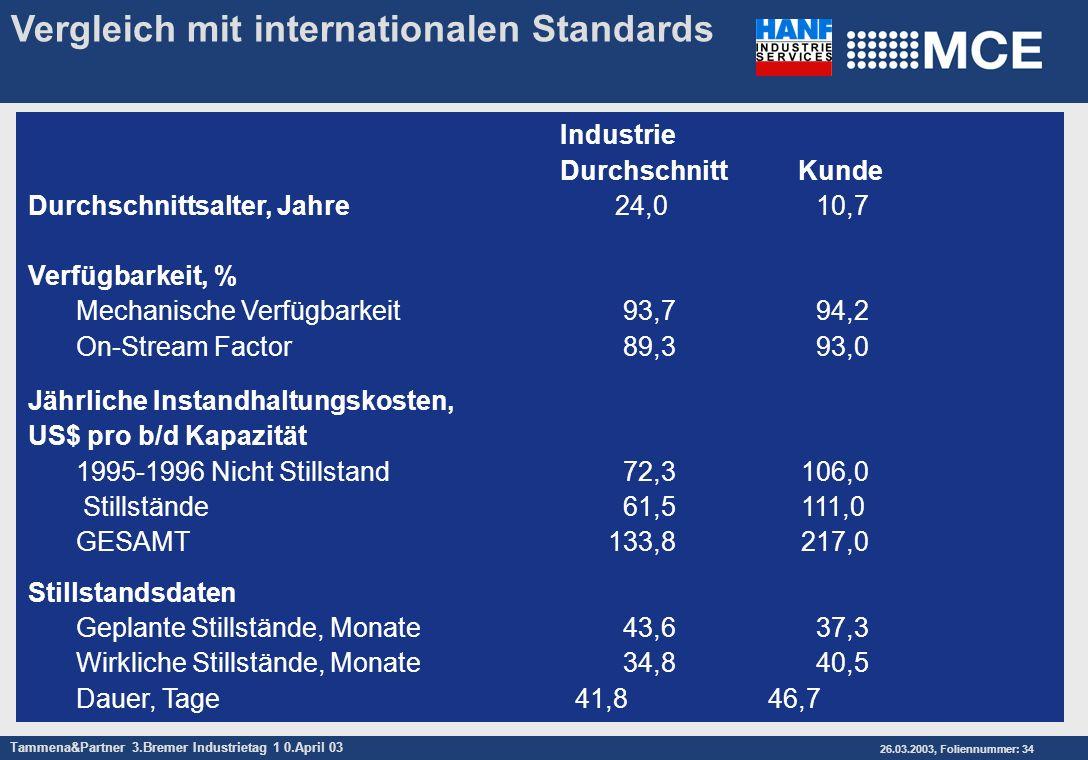 Vergleich mit internationalen Standards