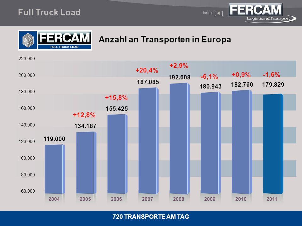 Anzahl an Transporten in Europa