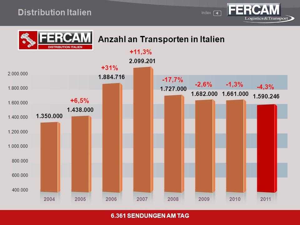 Anzahl an Transporten in Italien