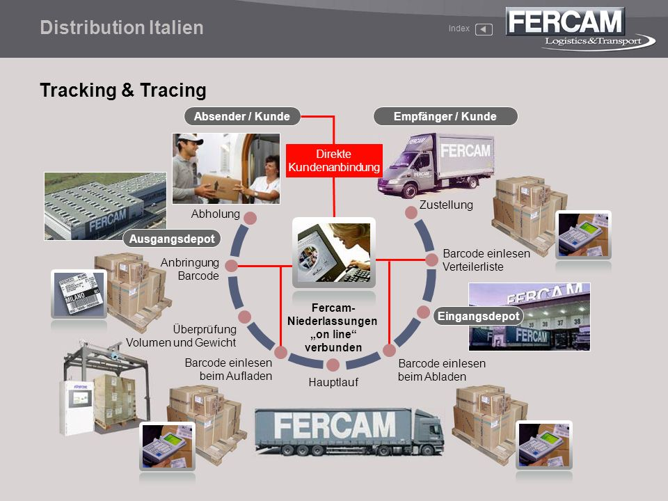 Distribution Italien Tracking & Tracing Absender / Kunde