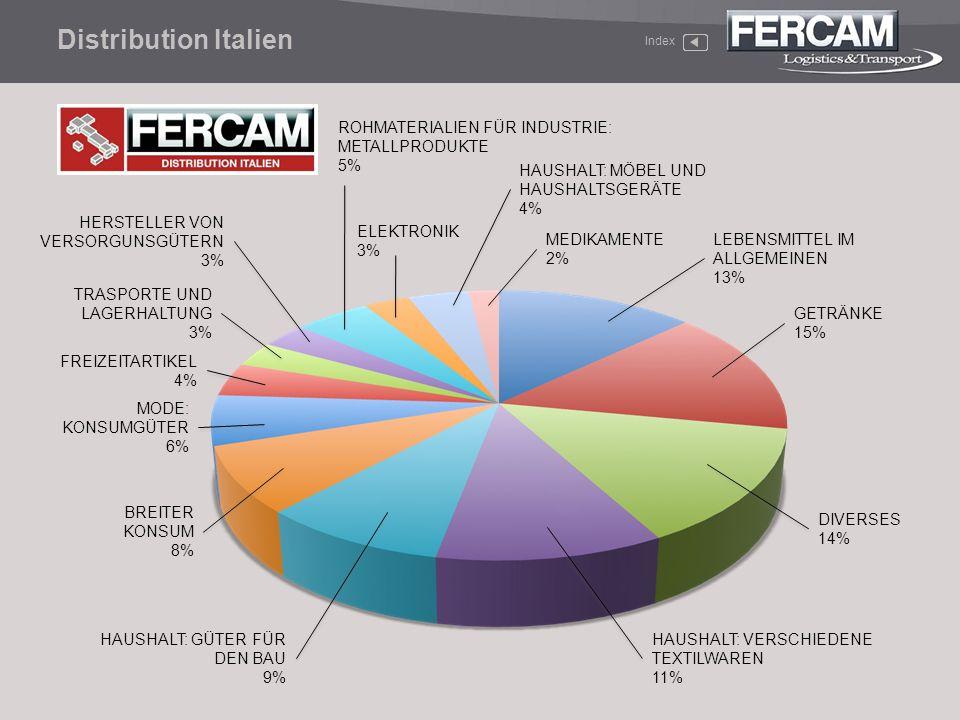 Distribution Italien ROHMATERIALIEN FÜR INDUSTRIE: METALLPRODUKTE 5%