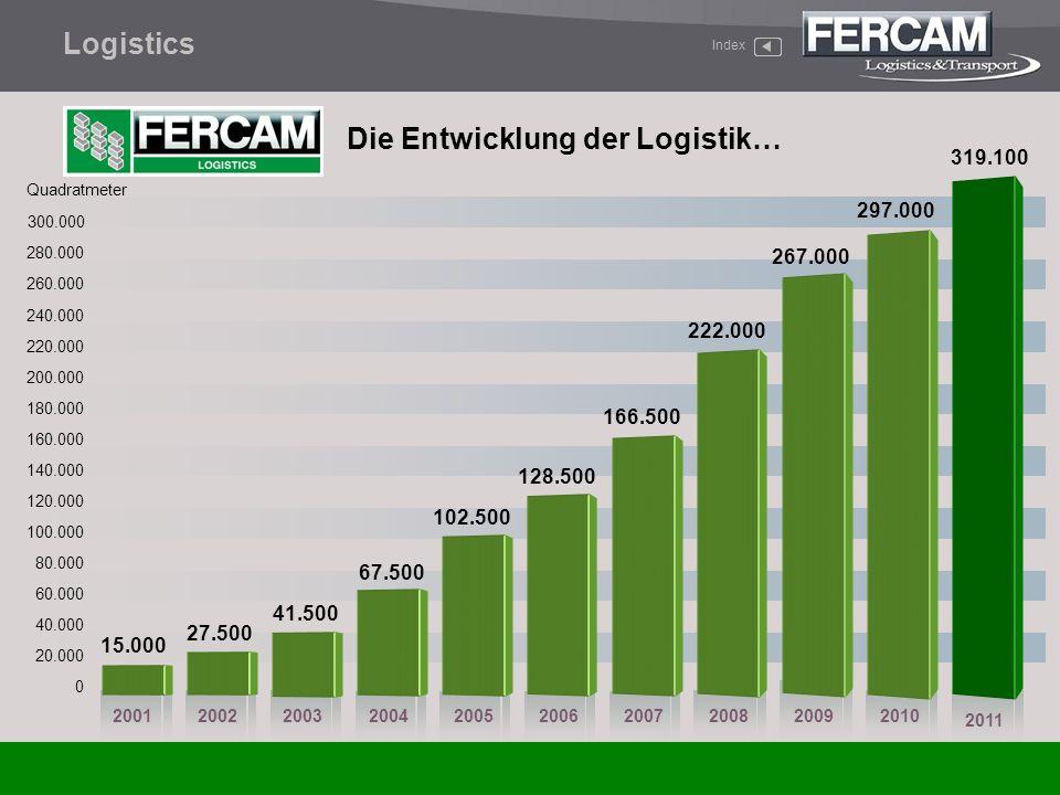 Die Entwicklung der Logistik…