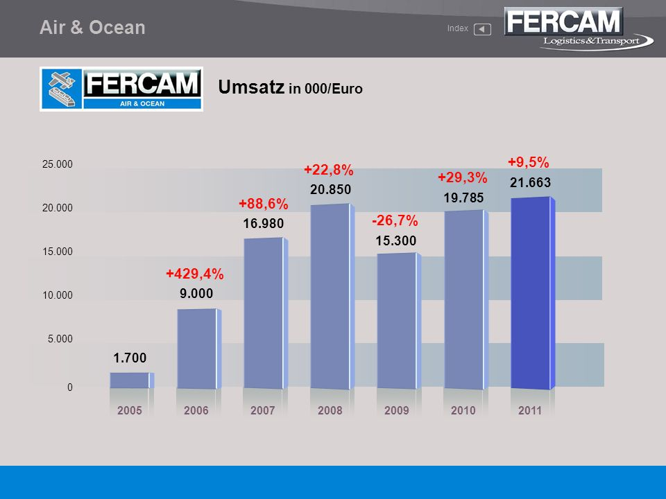 Air & Ocean Umsatz in 000/Euro +9,5% +22,8% +29,3% +88,6% -26,7%