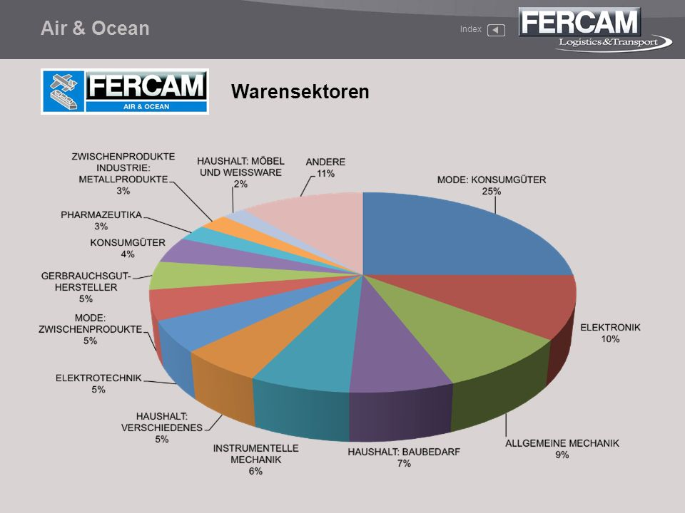Air & Ocean Index Warensektoren