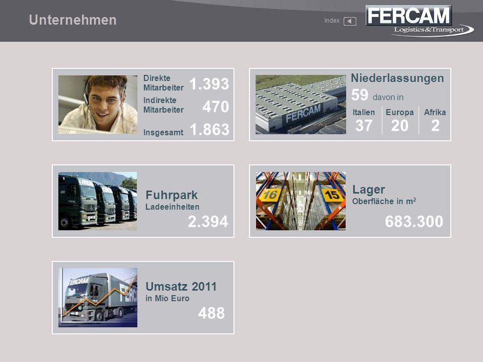 1.393 470 1.863 20 37 2 2.394 683.300 488 Unternehmen Lager Fuhrpark