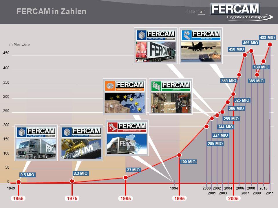 FERCAM in Zahlen 1955 1975 1985 1995 2005 488 MIO 465 MIO in Mio Euro