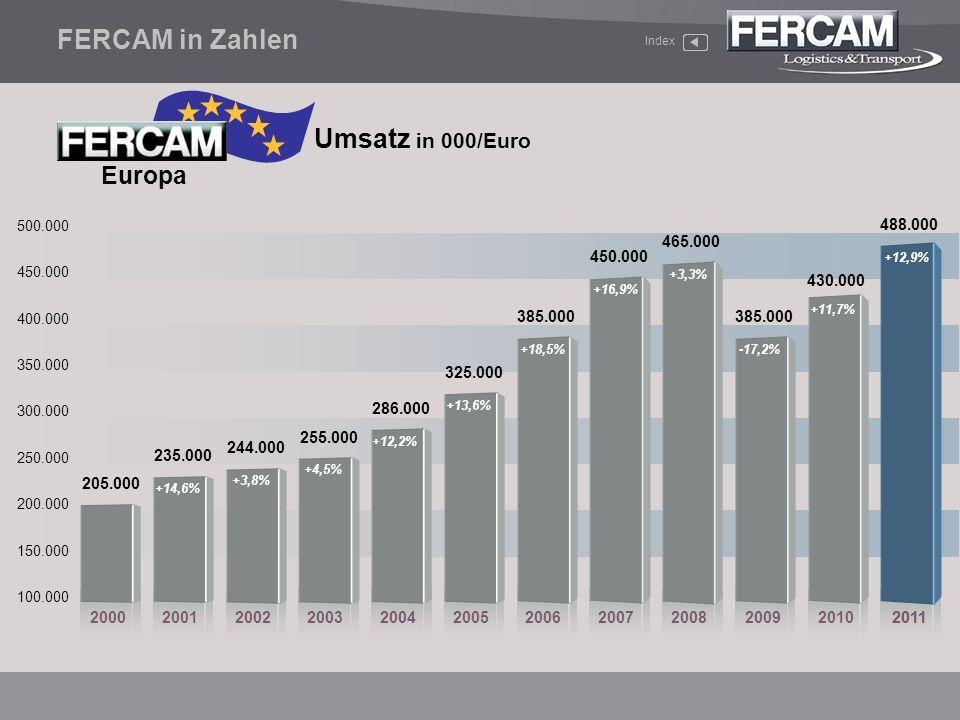 FERCAM in Zahlen Umsatz in 000/Euro Europa 488.000 465.000 450.000