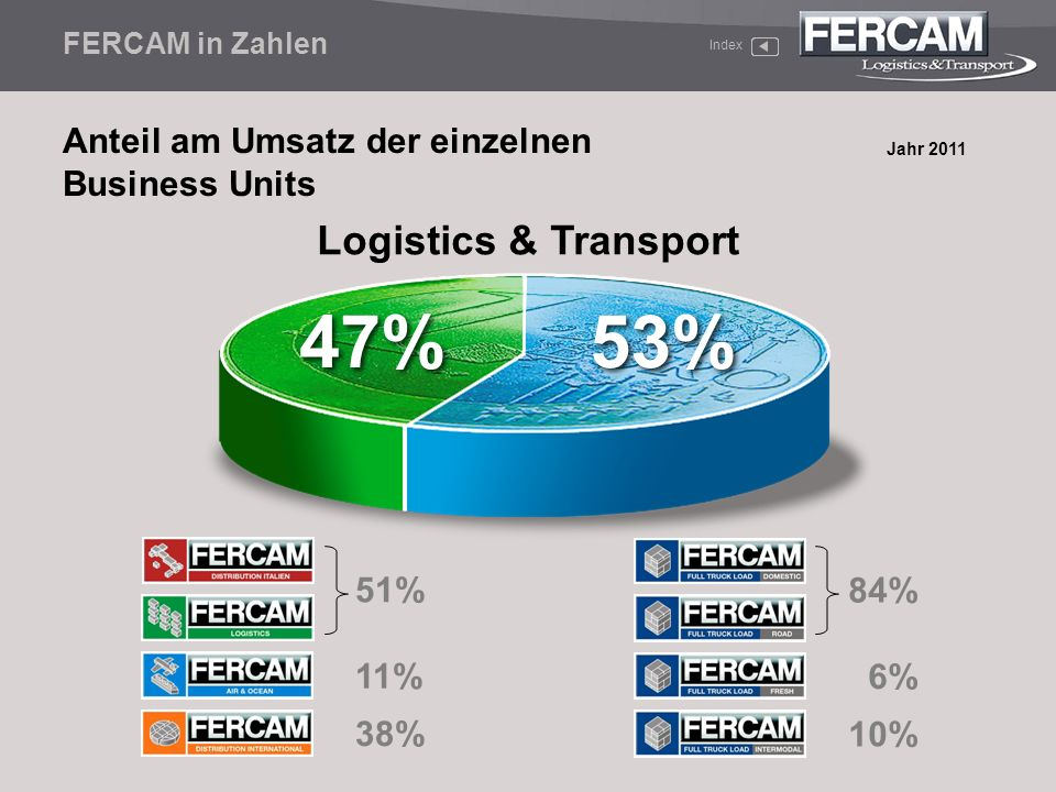 47% 53% Logistics & Transport