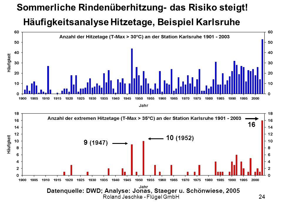 Datenquelle: DWD; Analyse: Jonas, Staeger u. Schönwiese, 2005