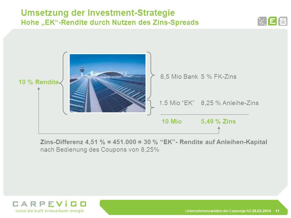 """Umsetzung der Investment-Strategie Hohe """"EK -Rendite durch Nutzen des Zins-Spreads"""