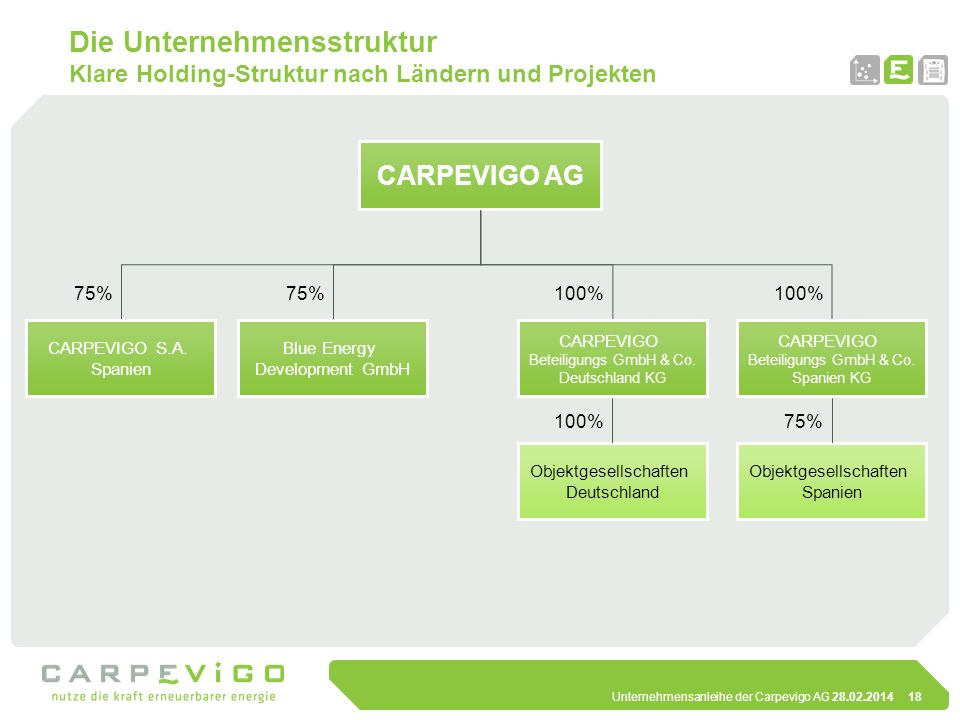 Die Unternehmensstruktur Klare Holding-Struktur nach Ländern und Projekten
