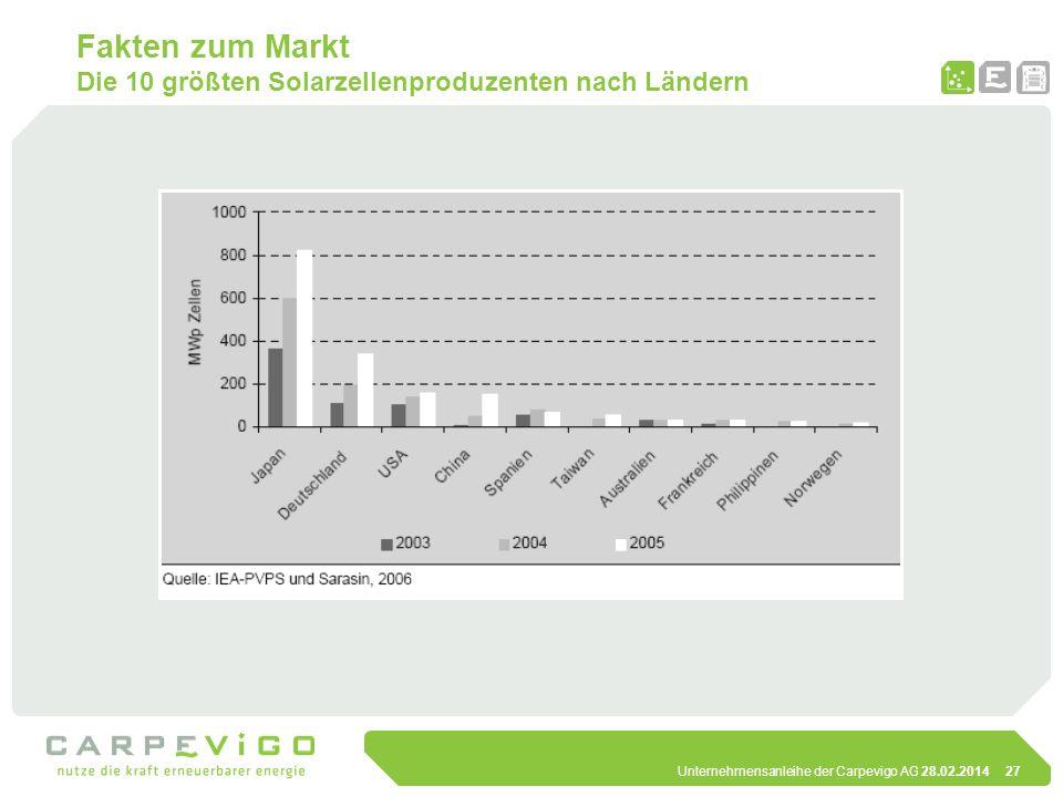 Fakten zum Markt Die 10 größten Solarzellenproduzenten nach Ländern
