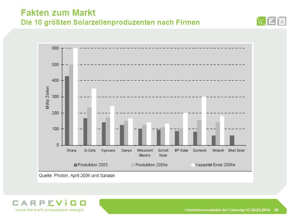 Fakten zum Markt Die 10 größten Solarzellenproduzenten nach Firmen