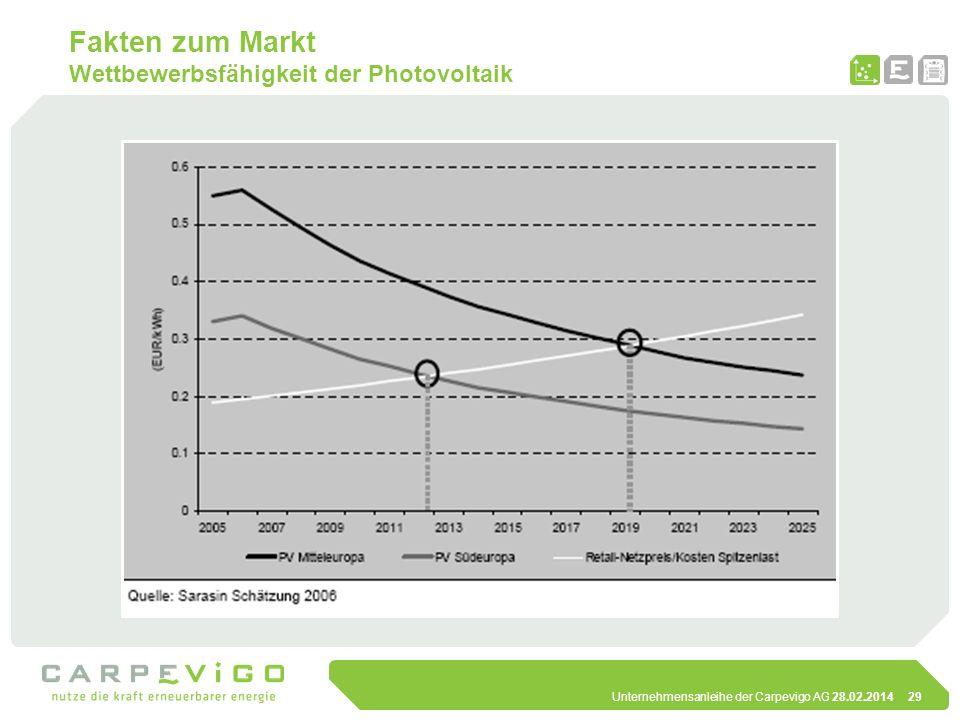 Fakten zum Markt Wettbewerbsfähigkeit der Photovoltaik