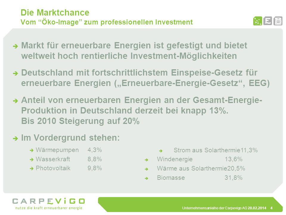 Die Marktchance Vom Öko-Image zum professionellen Investment