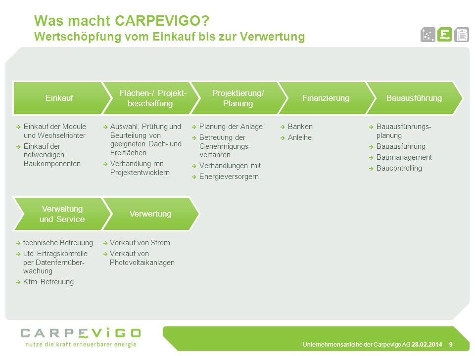 Was macht CARPEVIGO Wertschöpfung vom Einkauf bis zur Verwertung