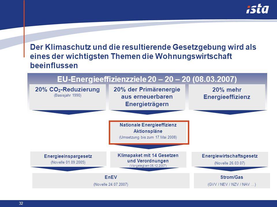EU-Energieeffizienzziele 20 – 20 – 20 (08.03.2007)