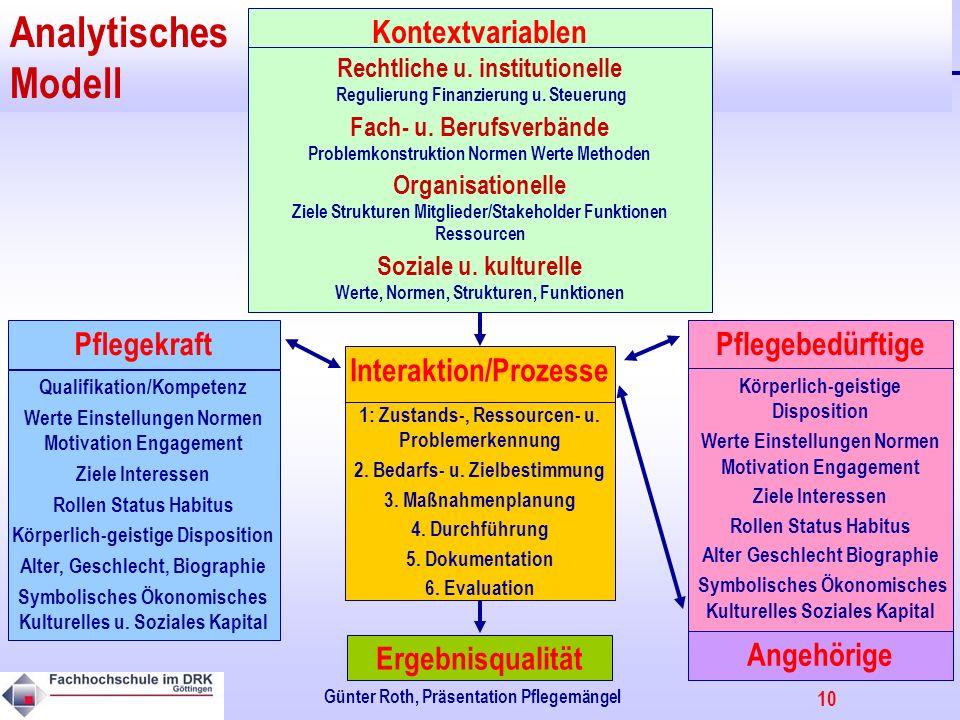Analytisches Modell Pflegebedürftige Pflegekraft Kontextvariablen