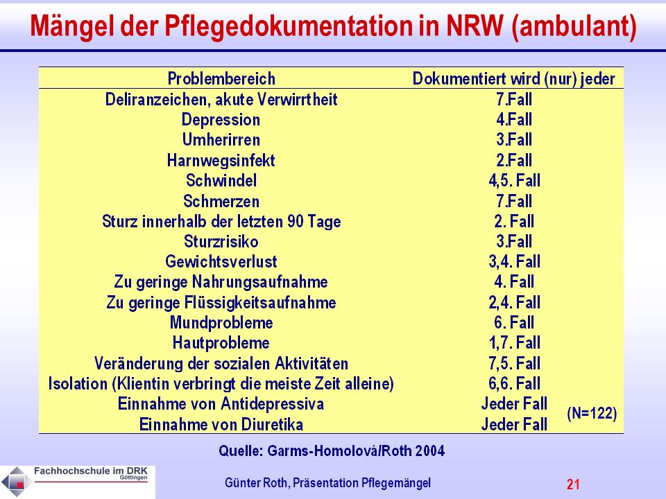 Mängel der Pflegedokumentation in NRW (ambulant)