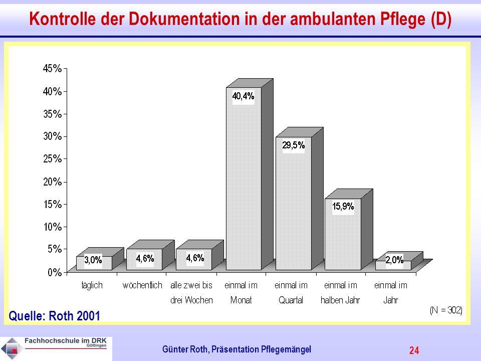 Kontrolle der Dokumentation in der ambulanten Pflege (D)