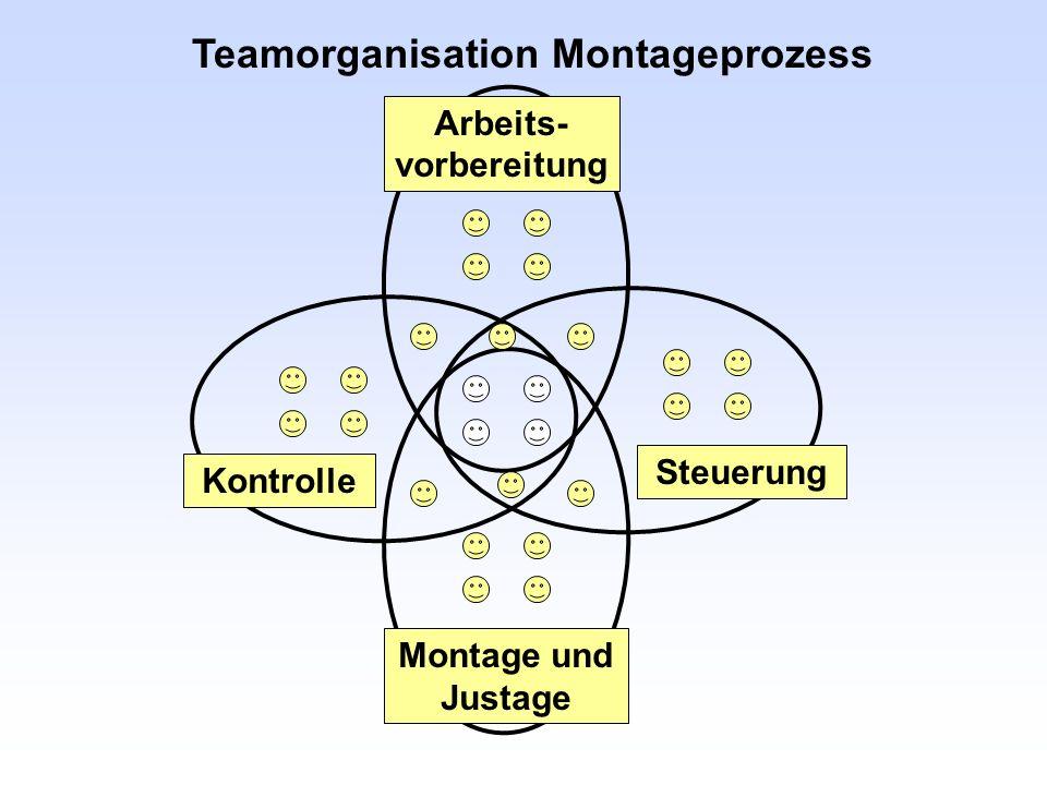 Teamorganisation Montageprozess Arbeits-vorbereitung