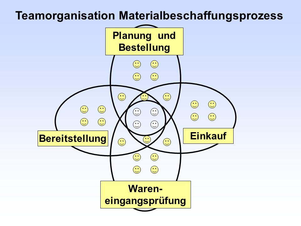 Teamorganisation Materialbeschaffungsprozess