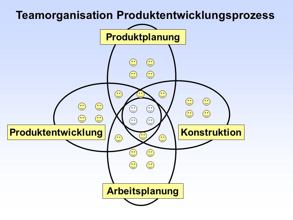 Teamorganisation Produktentwicklungsprozess