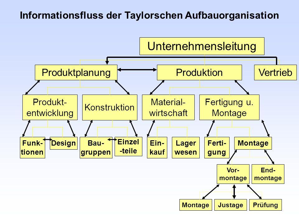 Informationsfluss der Taylorschen Aufbauorganisation