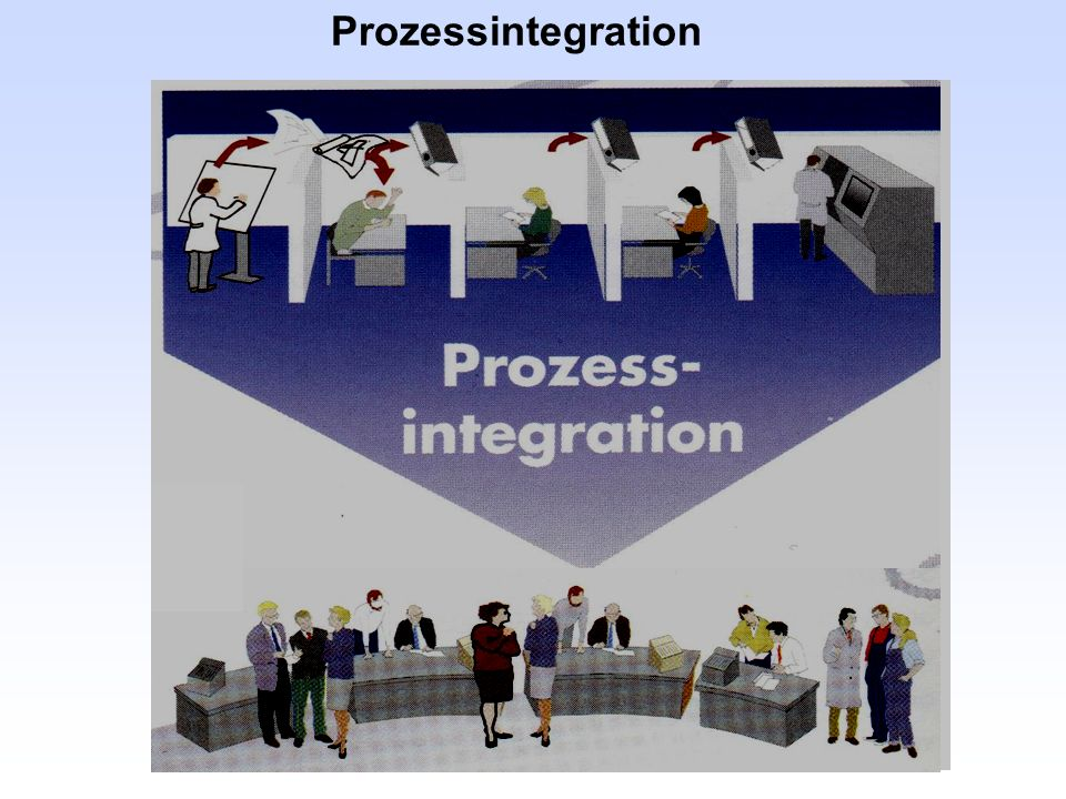 Prozessintegration