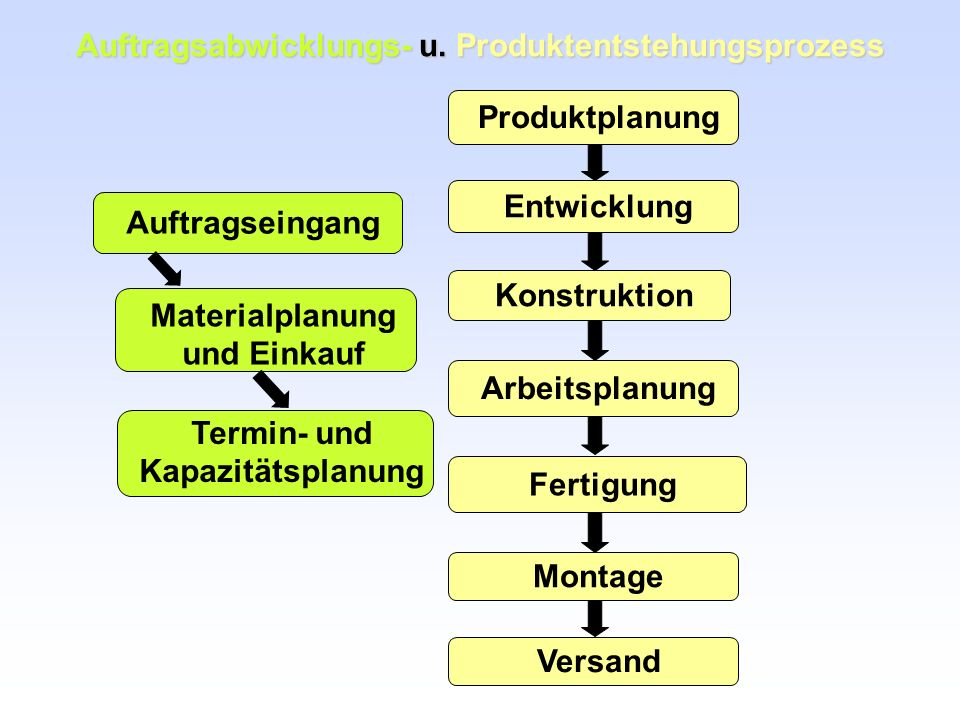 Auftragsabwicklungs- u. Produktentstehungsprozess