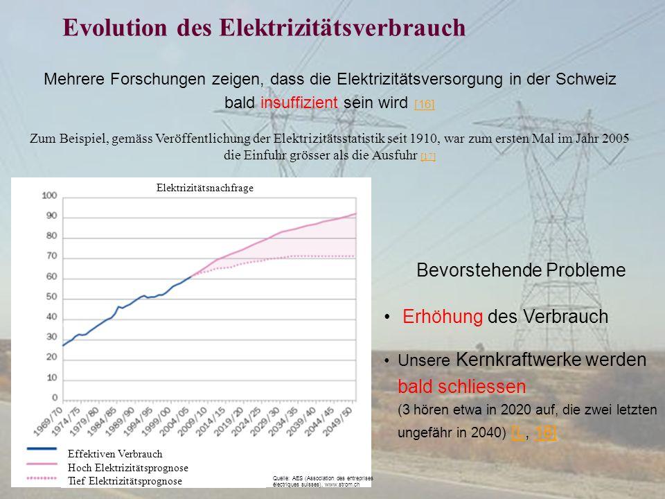 Evolution des Elektrizitätsverbrauch