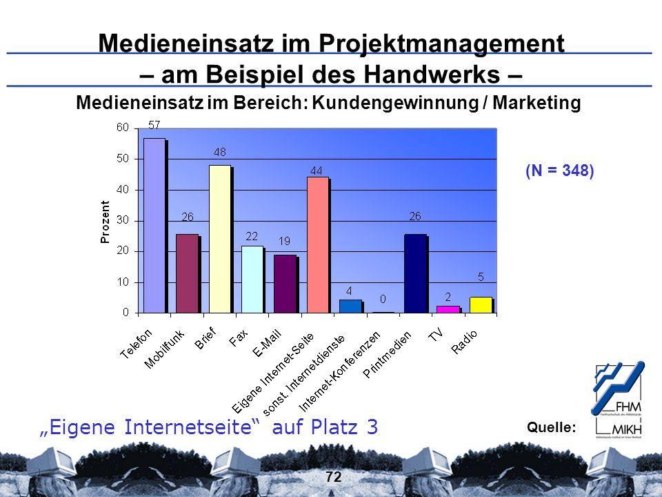 Medieneinsatz im Projektmanagement – am Beispiel des Handwerks –