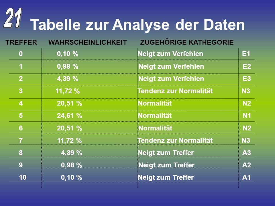 Tabelle zur Analyse der Daten