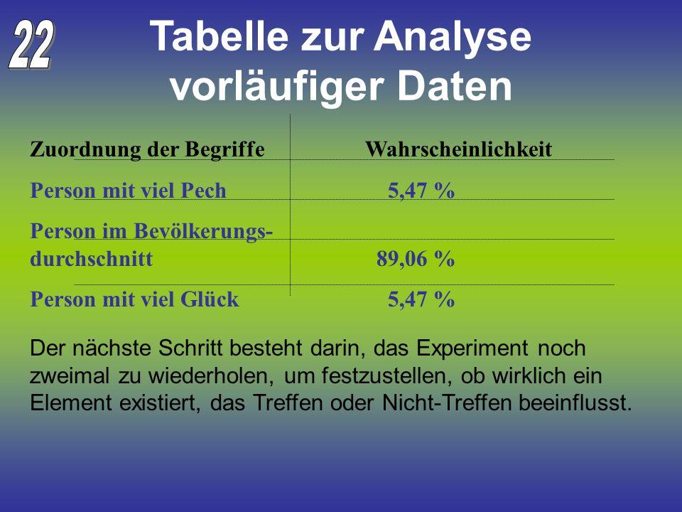 Tabelle zur Analyse vorläufiger Daten