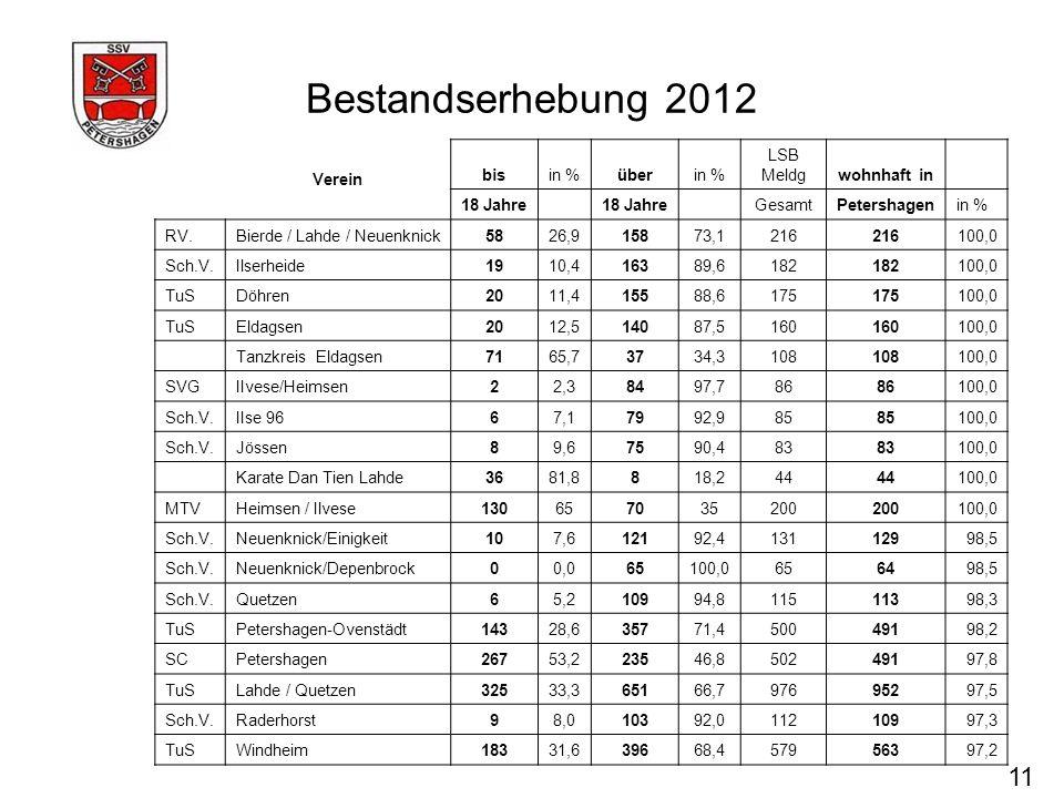 Bestandserhebung 2012 11 Verein bis in % über LSB Meldg wohnhaft in