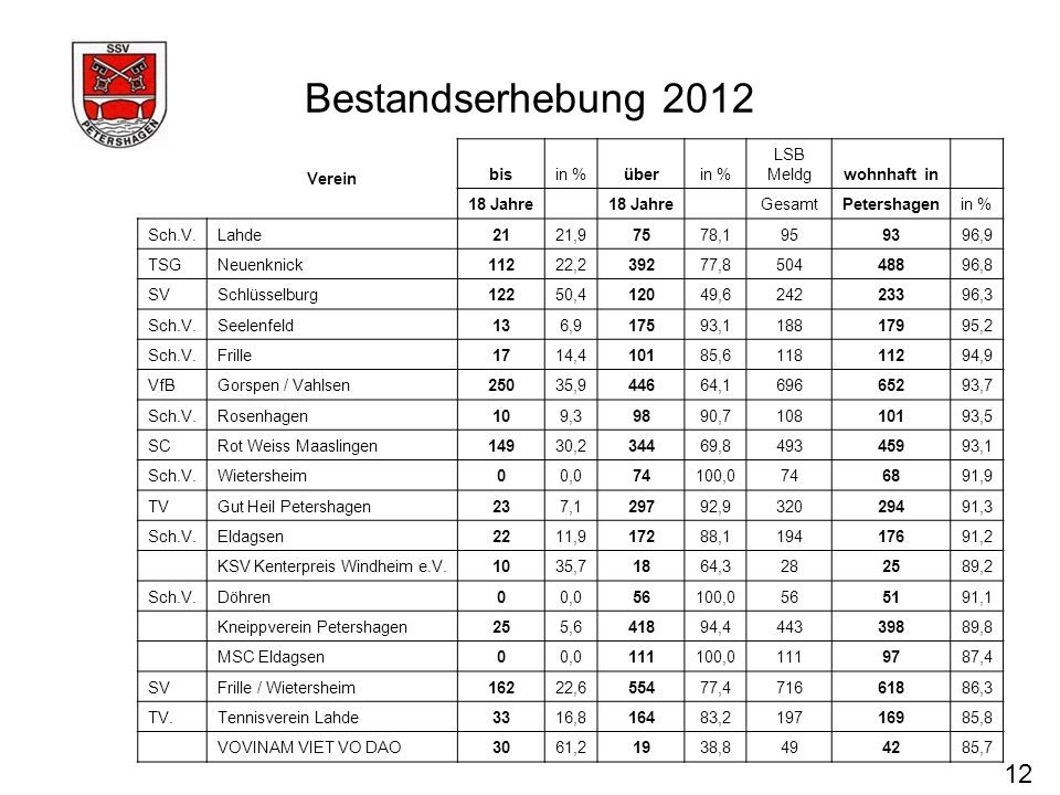 Bestandserhebung 2012 12 Verein bis in % über LSB Meldg wohnhaft in