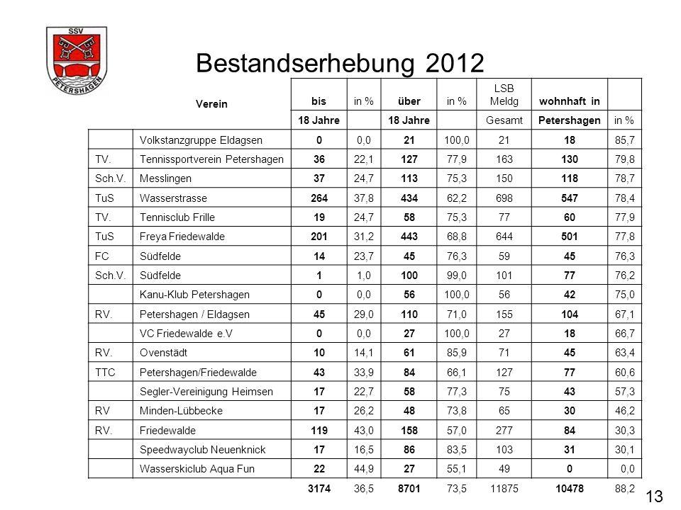 Bestandserhebung 2012 13 Verein bis in % über LSB Meldg wohnhaft in